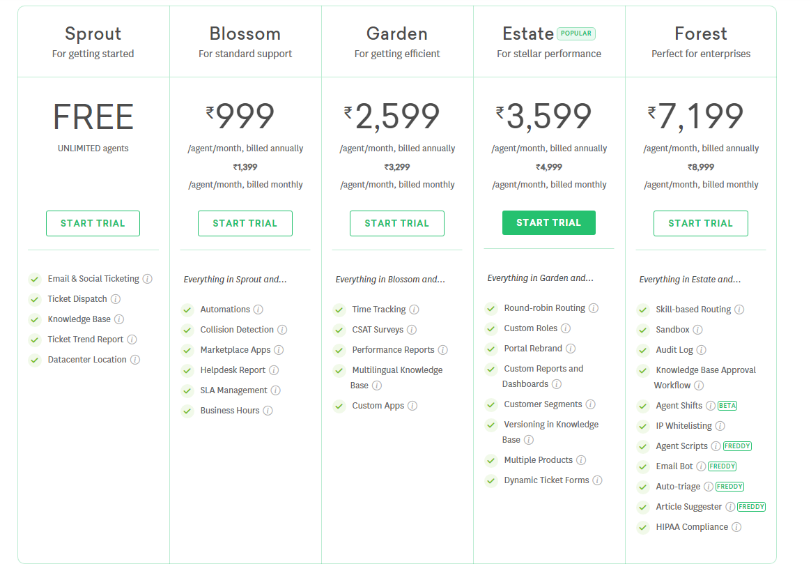 Feature Based Pricing Model – Freshdesk Pricing