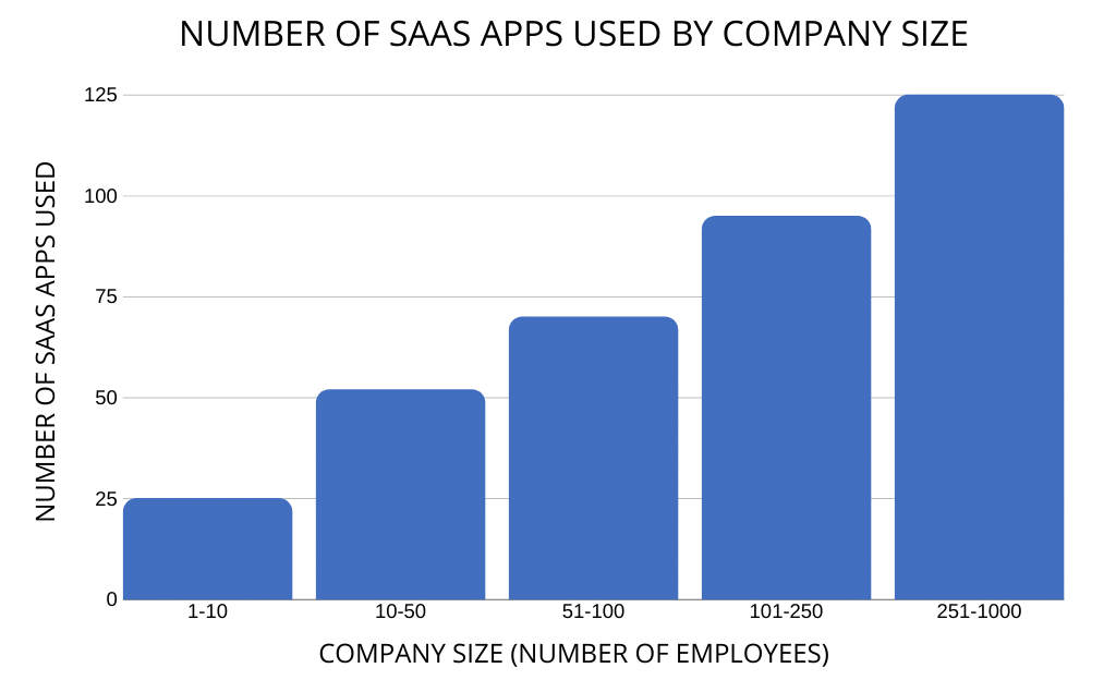 Number of SaaS Apps Used by Company Size